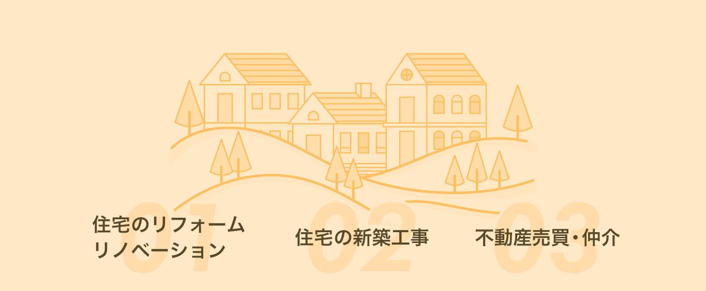 住宅のリフォーム・リノベーション、住宅の新築工事、不動産売買・仲介