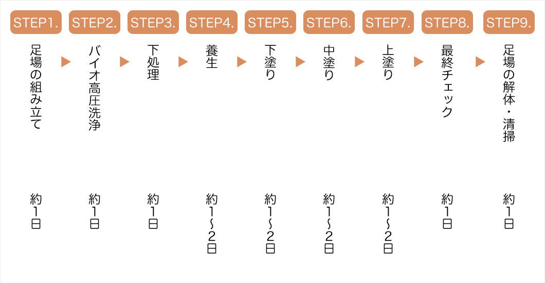 STEP1.~9.