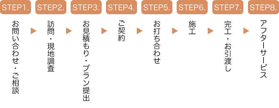 STEP1.~8.