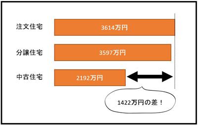 1422万円の差